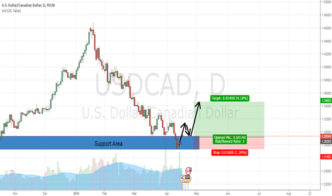 USDCAD: USDCAD D1 Long
