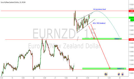 EURNZD: EURNZD SELL ON BREAKOUT