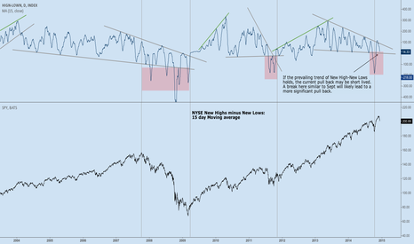 HIGN-LOWN: UPDATE: New High-New lows