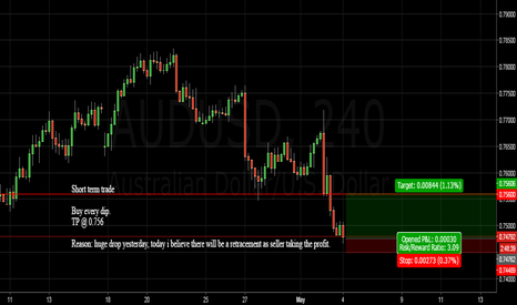 AUDUSD: AUDUSD Seller taking profit....Long for short term