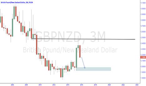 GBPNZD: gbpnzd short