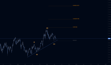 DXY: DXY Updating my daily for Gold review