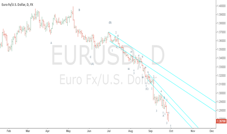 EURUSD: Eur$ in a complex double or triple down