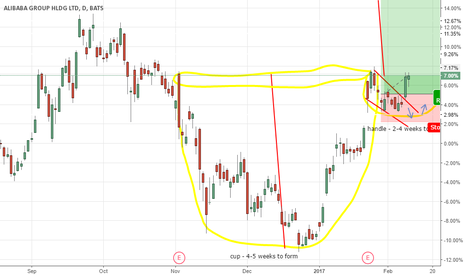 BABA: looking to buy alibaba with this cup and handle pattern :)