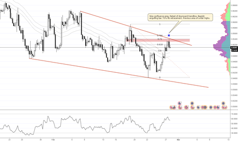 EURGBP: EUR/GBP 4H Wedge Trade (Feb 27, 2017)