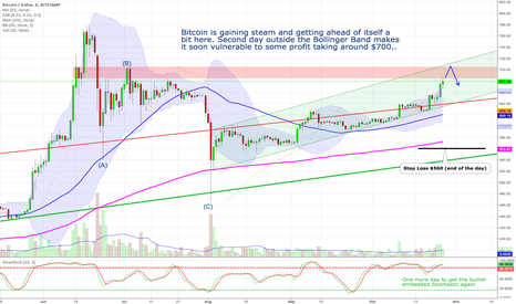 BTCUSD: Bitcoin - gaining steam