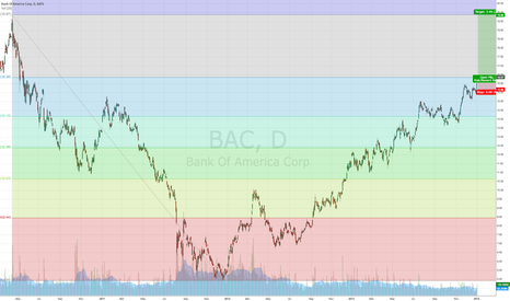 BAC: BAC to Retrace 2010 Highs!