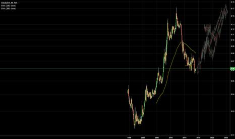 GOLD/DJI: Hyper Long Gold vs Dow Jones