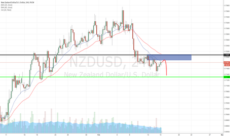 NZDUSD: NZDUSD H4 Bearish Bias & I'm gonna trade according to the Bias