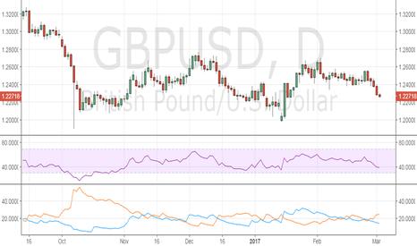 GBPUSD: GBP/USD eyes 1.22