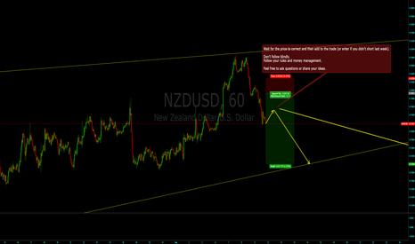 NZDUSD: NZDUSD Short Forecast