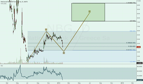 NBG: NBG getting close to end of wave B