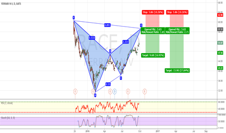 RACE: POTENTIAL BEARISH BAT