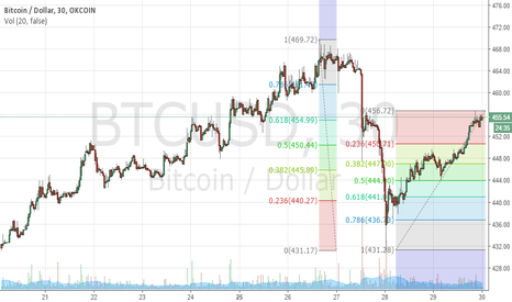 BTCUSD: Bitcoin meets 61.8 retracement at 454