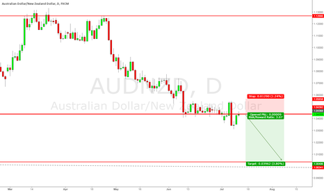AUDNZD: AUDNZD Potential Short with good risk reward 1:3