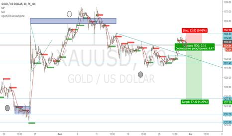 XAUUSD: Продажа GOLD