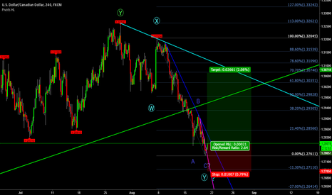 USDCAD: USDCAD 4Hr Long Trade