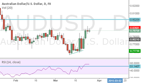 AUDUSD: AUDUSD up there price action confluence