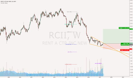 RCII: Accumulation, falling wedge, and 1.618 extension are done