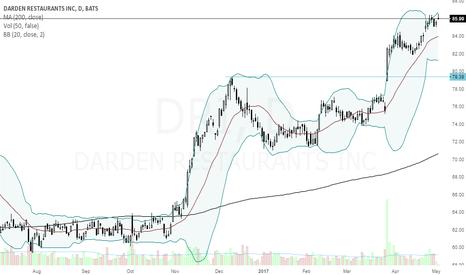 DRI: DRI uptrend in progress