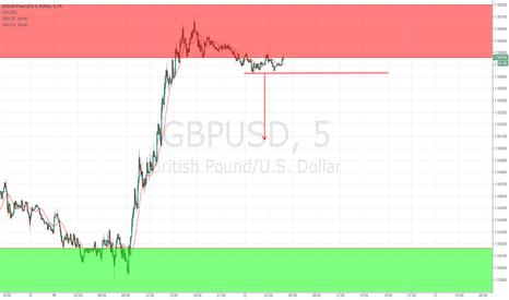 GBPUSD: Chart