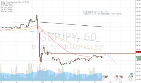 GBPJPY: 【トレードアイデア365】 GBPJPY ポンド円の注目ポイント
