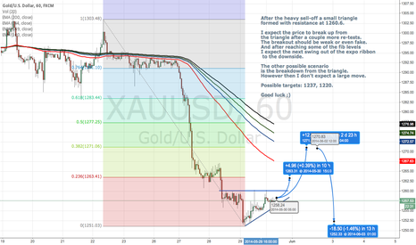 XAUUSD: Waiting for the second down-swing on gold.