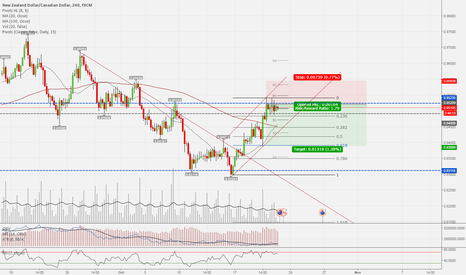 NZDCAD: Retracement from Resistance level after potential double bottom