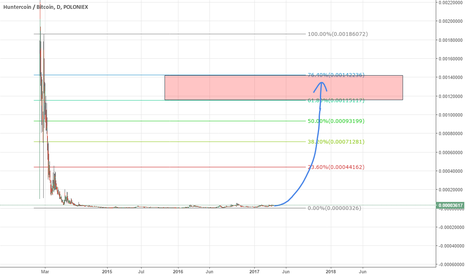 HUCBTC: HUC looks ready for a moonshot, BULLISH!