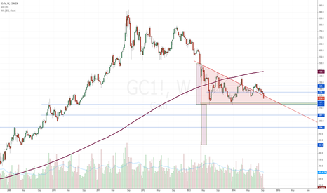 GC1!: Weekly Gold chart - possible downside targets