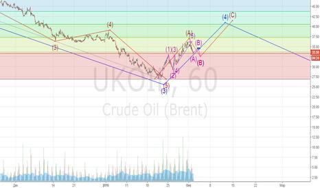UKOIL: Нефть. Мое видение ситуации