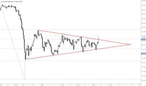 USDJPY: U/J triangle break