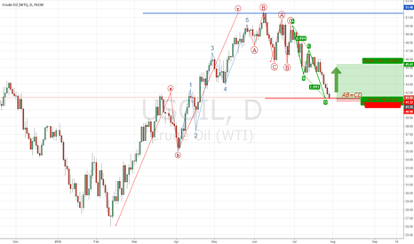 USOIL: BULLISH OIL IDEA