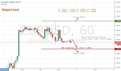 EURUSD: Expected EURUSD 7/2