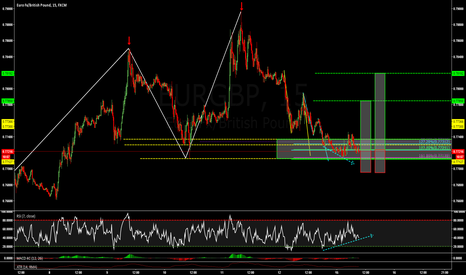 EURGBP: EURGBP: ONE OF TWO ABCD PATTERNS COMPLETED @ PRZ !!!