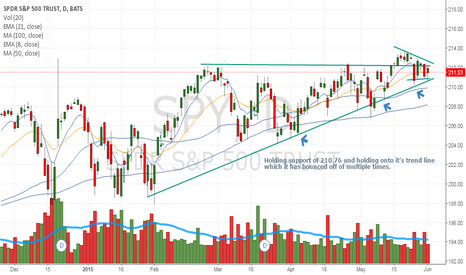 SPY: Holding support of 210.76 and holding onto it's trend line.
