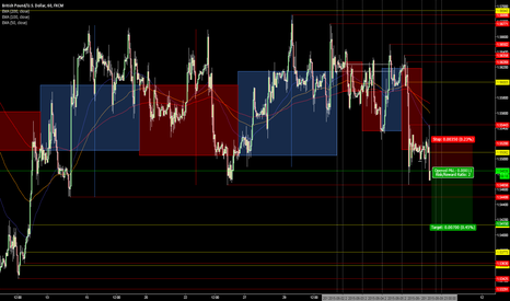 GBPUSD: Short @ 1.5485, target 1.5415, 2:1 risk reward