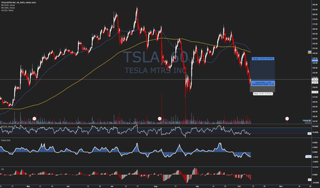 TSLA: Trade Idea #34 - $TSLA - Short term upside
