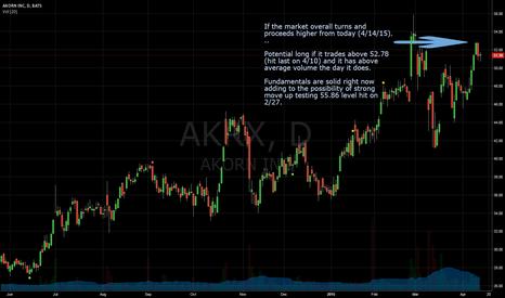 AKRX: Potential $AKRX Long