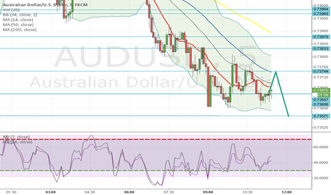 AUDUSD: short this Ausi mind the levels