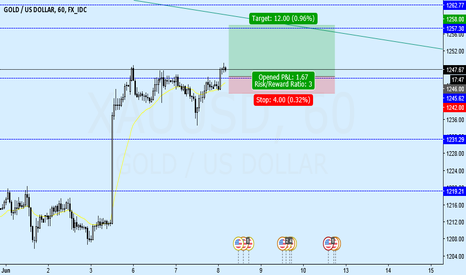 XAUUSD: Gold break Resistance moving to the next level