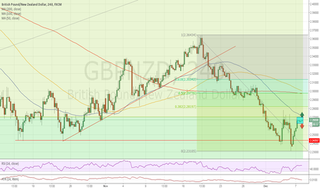 GBPNZD: Waiting for a run in either direction.