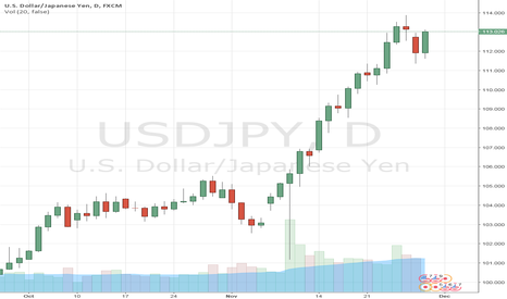 USDJPY: USD/JPY rebounds from 7-day ema, but deeper correction is likely