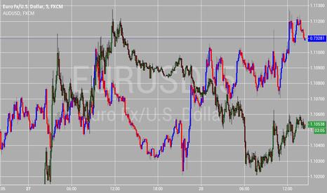 EURUSD: eurusd short 1.1060