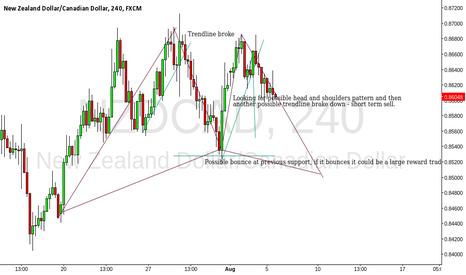 NZDCAD: Update on NZD/CAD