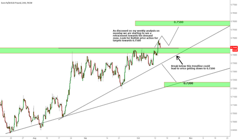 EURGBP: EURGBP Long is possible