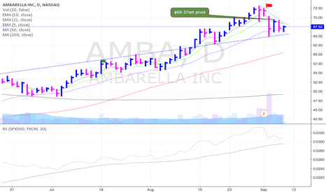 AMBA: Slightly aggressive entry forming in AMBA