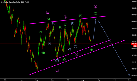 USDCAD: USDCAD one more move up?