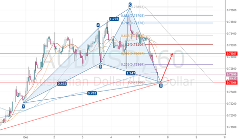 AUDUSD: A chance to long AUD now