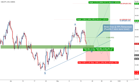 CADJPY: Equal leg correction and 50% Retracement Wave XA